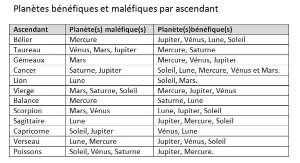 Planètes bénefiques et maléfiques par ascendant